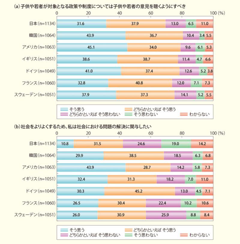 政策決定過程への関与:国際比較