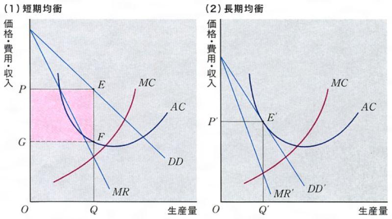 不完全競争市場の均衡