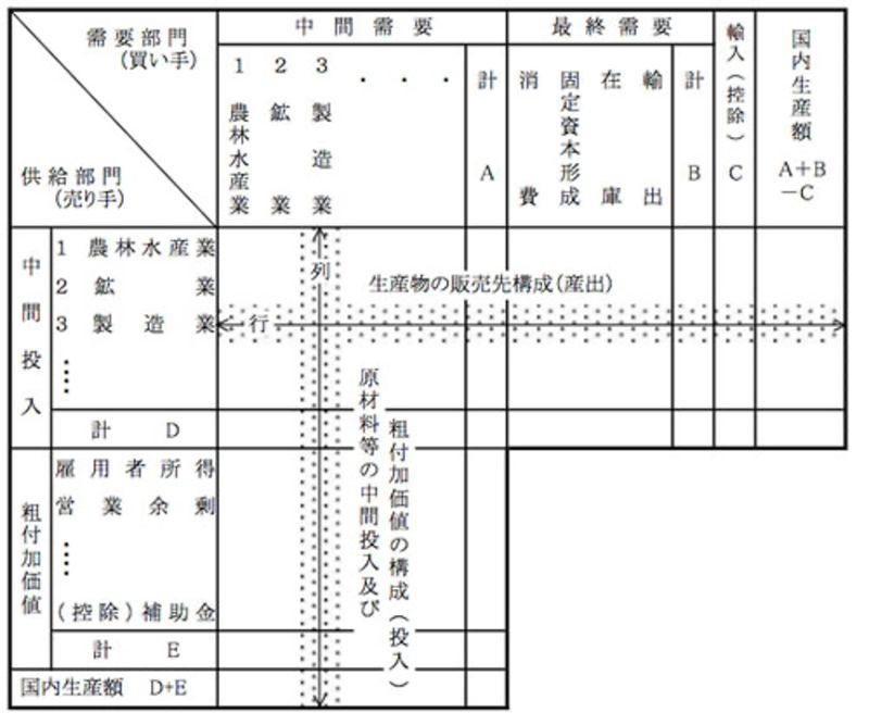 産業連関表概念図
