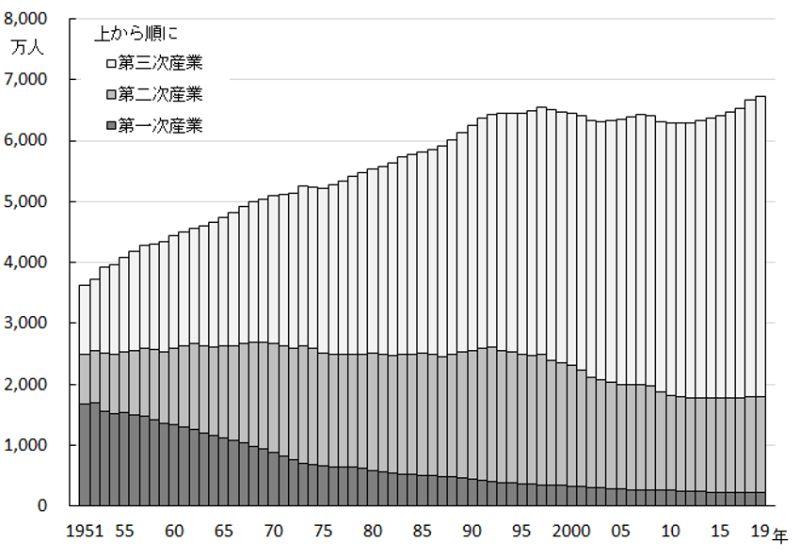 日本の産業別就業者数の変化
