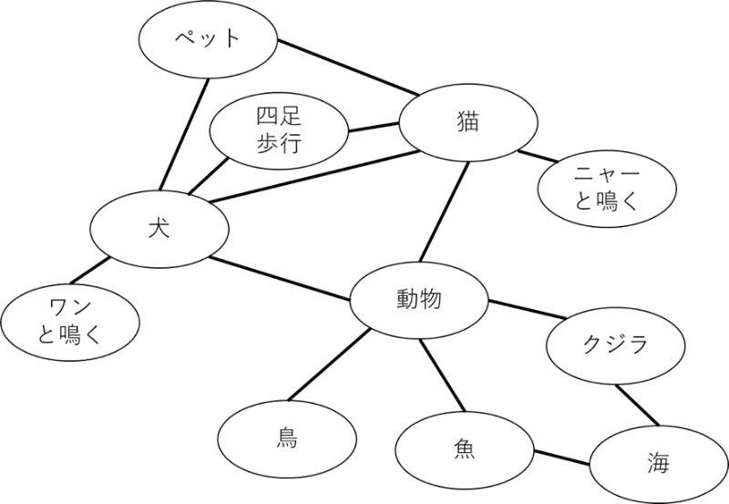 活性化拡散モデルの例