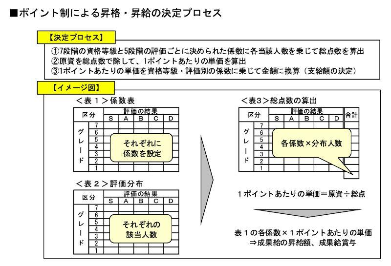 目標管理制度におけるポイント制