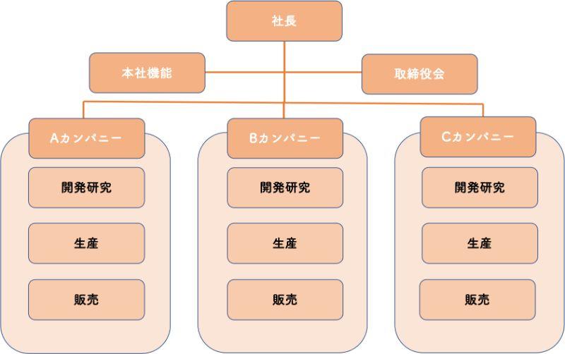 カンパニー制の組織構造のイメージ