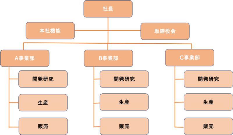 事業部制の組織構造