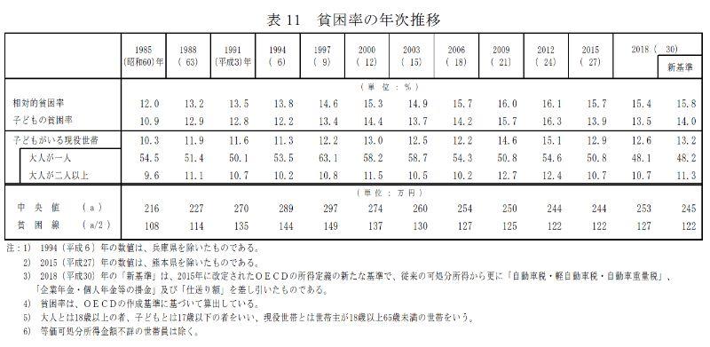 日本における相対的貧困率