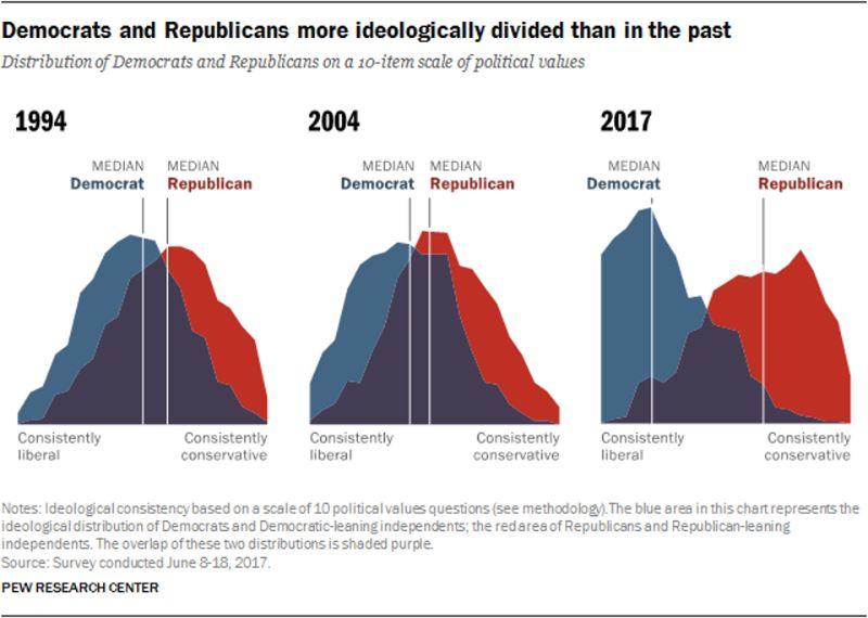 アメリカの有権者のイデオロギー