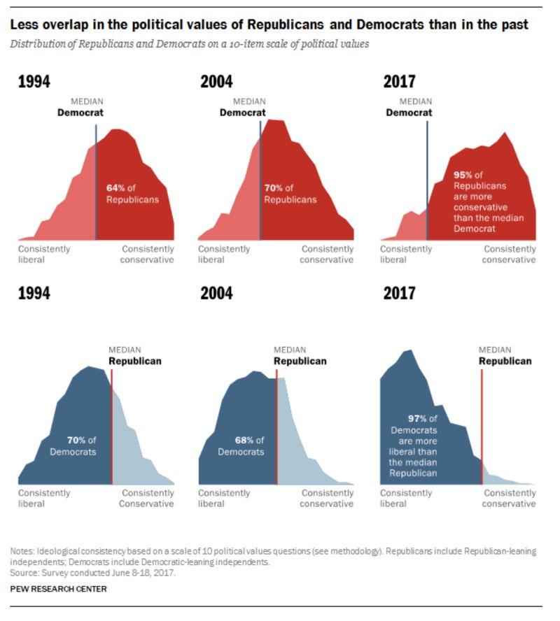 共和党と民主党の共通点