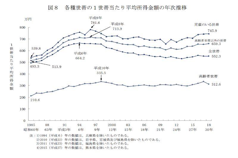 日本人の1世帯あたりの平均所得金額