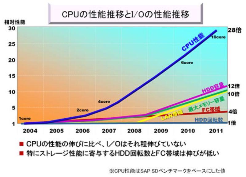 CPUの性能推移
