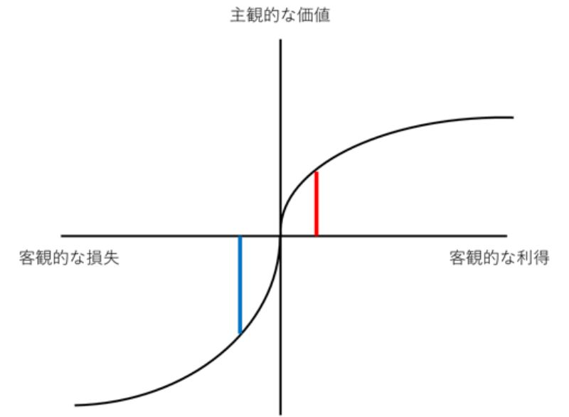 利得と損失に対する主観的価値の違い