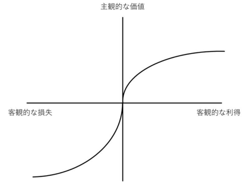 プロスペクト理論の価値関数のグラフ