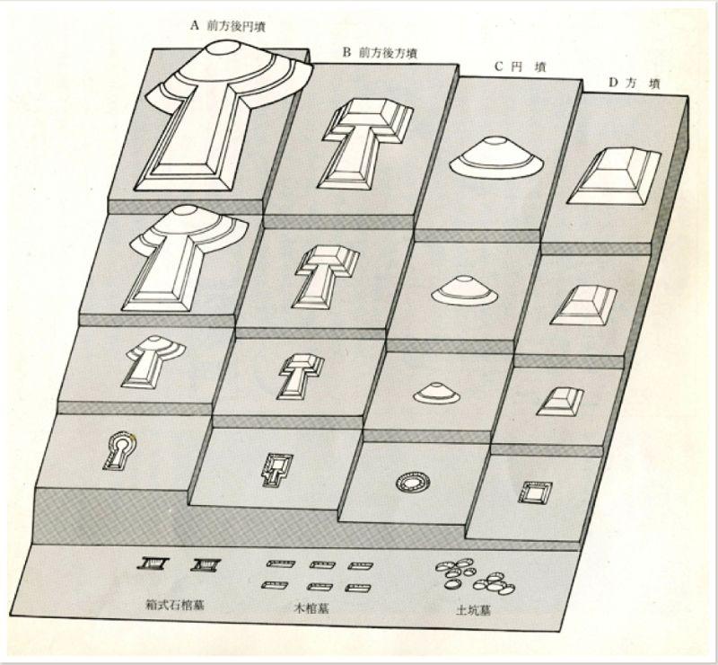 前方後円墳体制の概念図