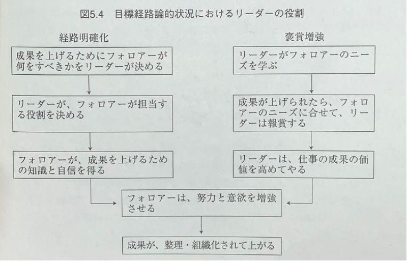目標経路論的状況におけるリーダーの役割